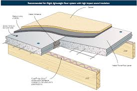 Commercial Flooring Systems Hebel Commercial 6 0 Construction Details Power Floor