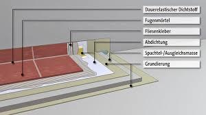 balkon abdichten balkon energetisch sanieren richtig abdichten attraktive