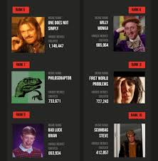 Most Popular Memes Of All Time - the top 10 most iconic memes of all time infographic player one