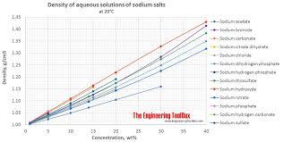 density of table salt density of aqueous solutions of inorganic sodium salts