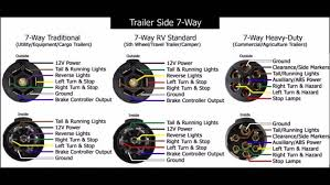 7 wire rv cable turcolea com