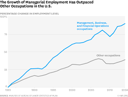 more of us are working in big bureaucratic organizations than ever