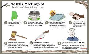 What Goes In The Summary Of A Resume To Kill A Mockingbird Summary