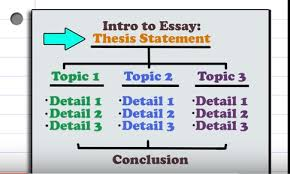 restate thesis help restating thesis