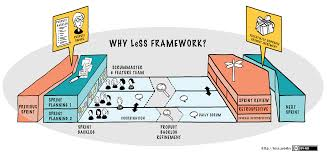 What Is Map Scale Less Framework Large Scale Scrum Less