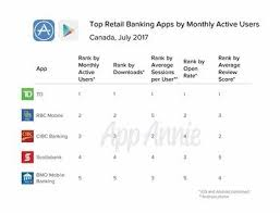 td 1 among canadian mobile banking apps