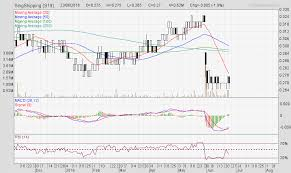 trading pattern shipping singapore shipping corp a mistaken revenue assumption