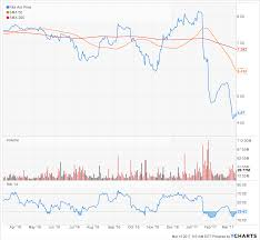 has rite aid become a lottery ticket trade nyse rad benzinga