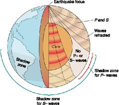 Earths Interior Diagram Chapter 7 Part 2 Chapter Tutorial Plate Tectonics Underlies All