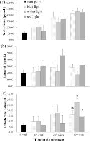 Monochromatic Light Effects Of Monochromatic Light Sources On Hormone Levels In