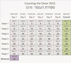 spiritual guide to counting the omer in light of counting the omer in 2015 sefirat haomer 5775