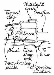 How Does An Outdoor Faucet Work Homesteady Homestead Handbook Collecting Fresh Spring Water Homesteading