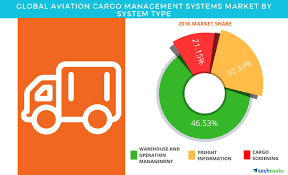 global aviation cargo management systems market forecast on