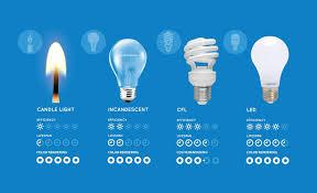 light bulb cost calculator led light bulbs cost and design led bulb savings calculator find the
