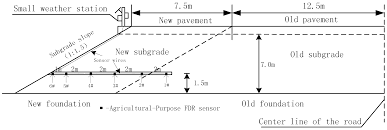 sensors free full text field measurements and numerical