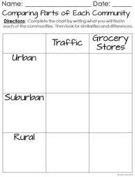 rural suburban and urban community sort and flip book freebie