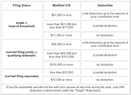 va income limits table use an ira to save thousands in irs taxes this year
