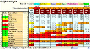 Resource Management Spreadsheet Project Analysis Sheet Pdware Customer Success Center