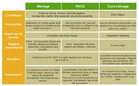 mariage pacs comparatif mariage pacs concubinage notaires de