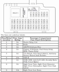 2002 lincoln fuse box 2002 wiring diagrams instruction