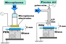 comparison of atmospheric microplasma and plasma jet irradiation
