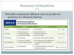 what is a chemical reaction ppt download