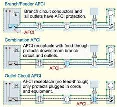 arc fault circuit interrupter afci