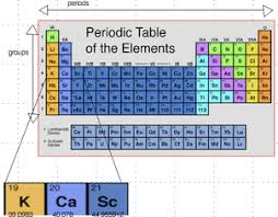 Metalloid Periodic Table Ghlab13 What Is The Periodic Table And How Is It Organized