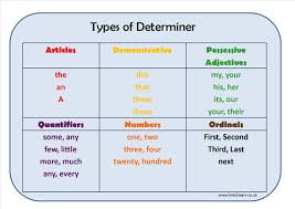 relative pronouns worksheet year 5 by sparkles28 teaching