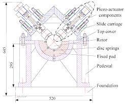 Pedestal Foundation Sensors Free Full Text Dynamic Calibration And Verification
