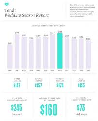 can you register for wedding gifts online experts say this is how much you should give as a wedding