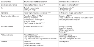 jcsm trauma associated sleep disorder a proposed parasomnia