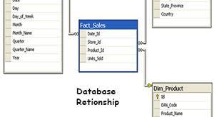 alter table modify column add modify drop rename table column by alter table statement