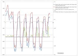 Chp 180 by Energy Plus Results Interpretation Closed Unmet Hours