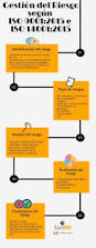 32 best iso 9001 images on pinterest project management