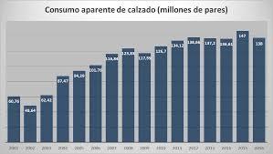 paritaria 2016 imdistria del calzado la industria del calzado de la argentina denunció su fuerte crisis y