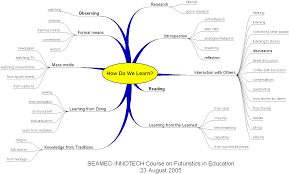 Map Of The Problematique Mind Map Apin Talisayon U0027s Weblog