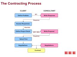 management consultancy proposals