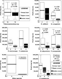 intratree variation in crop size n fruits in primate food trees