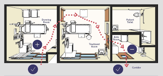 isolation unit design strategies for complying with cdc ppe