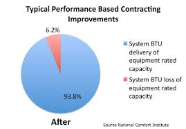 Comfort Institute Tradewinds Appropriate Technologies Energy Consultants