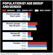 Indeed Nj Jobs Jersey City Will Overtake Newark Population By 2016 Mayor Fulop
