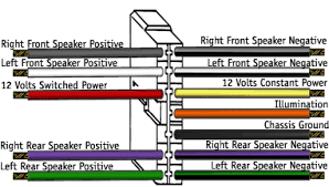 stereo wiring color diagram stereo wiring diagrams instruction