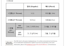 Personal And Possessive Pronouns Worksheet Korean Personal Pronouns Chart U2013 Free Pdf Download U2013 Fresh Korean