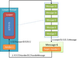 android looper analysis of android message handling mechanism of source code