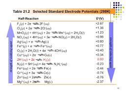 Standard Reduction Potentials Table Electrochemistry