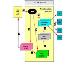 java servlet and jsp web application 6 henry chen