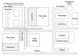 facility layout design jobs process location and layout decisions processdesign