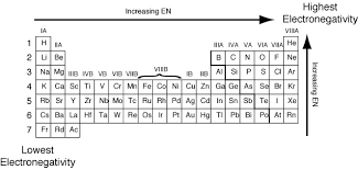 Br Element Periodic Table The Graduation Of The Electronegativity Of The Elements In The