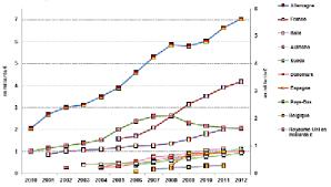 Consommation De Produits Bio Dans N 3102 Rapport D Information De M Yves Daniel Déposé Par La